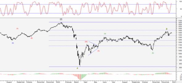 RTS Index / Futures