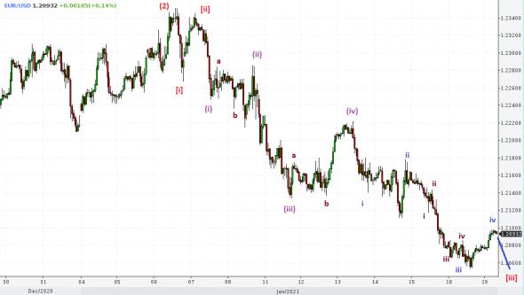 EUR / USD, GBP / USD, USD / JPY