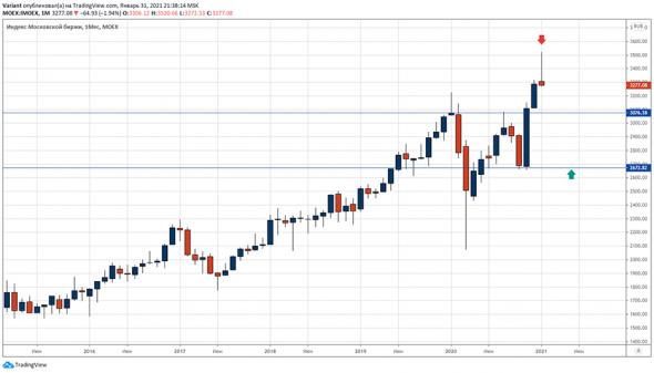 Коррекция на фондовых рынках. Открытие шорт позиции.