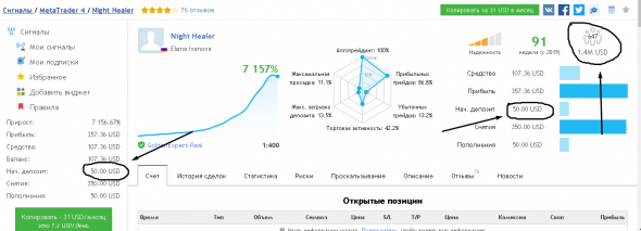 История успешных. Как имея 50 долларов зарабатывать 1.187.375 рублей в месяц. Реальная история.