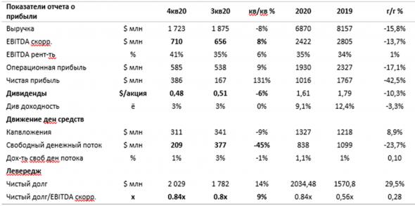 Акции Северстали: почему результаты превзошли ожидания рынка?