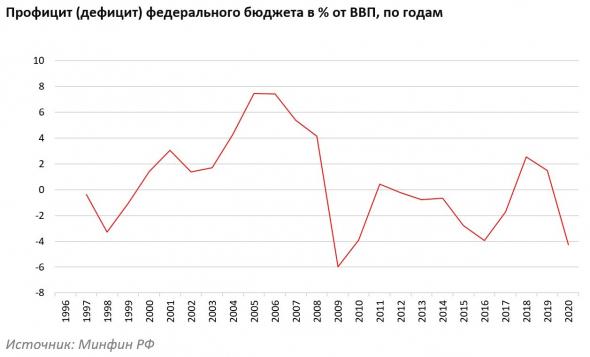 Обзор российских рынков за январь 2021 г.
