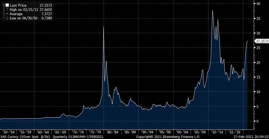 Серебро: причины роста цены