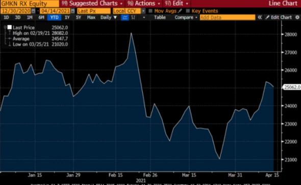 Норникель объявил дивиденды из расчета 50% FCF и выкуп акций на $2 млрд