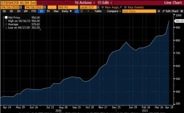 Акции Северстали выросли на 7,3% с момента публикации в пятницу операционных и финансовых результатов за 1 кв. 2021 г.
