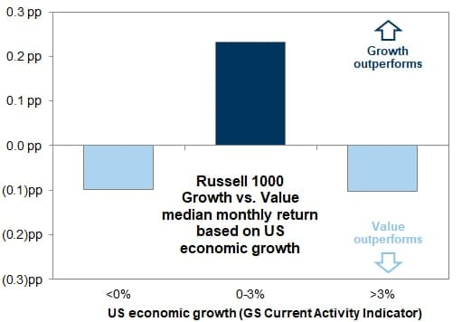 Акции роста или акции стоимости: чему отдать предпочтение в разные периоды экономического цикла?