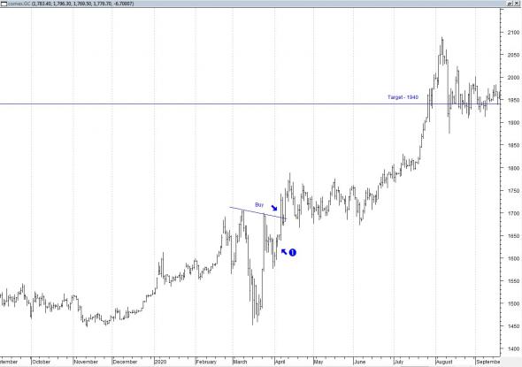 Торговая ситуация и торговый сигнал. Что это такое?