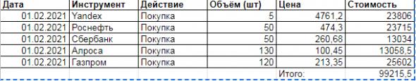Эксперимент №1 Тинькоф Безубыток (100 000р)
