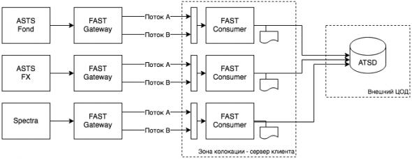 Прямой доступ к Московской Бирже по протоколу FAST. Ресурсы, цены, особенности.