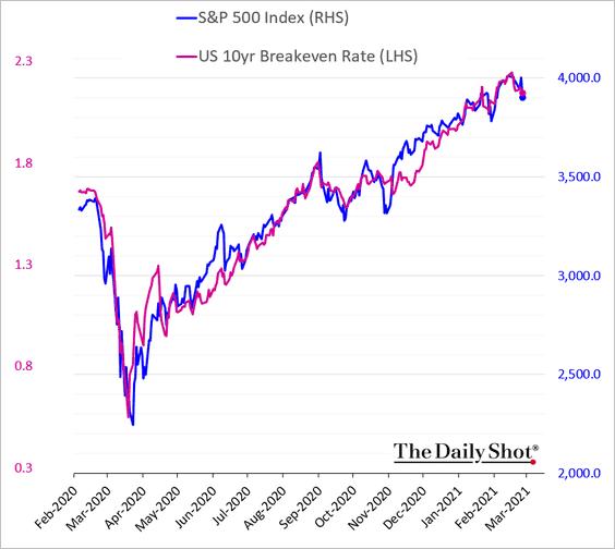 Один старый метод, как легко и просто (?) предсказать S&P