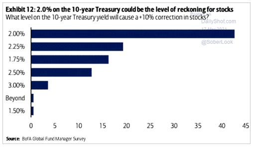 Главная угроза для мировых фондовых рынков на текущий момент