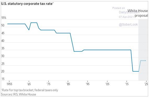 Подноготная повышения американских налогов