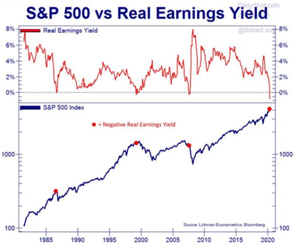 Нырок доходности S&P в отрицательную зону. Cобытие, которое случается раз в десятилетие.