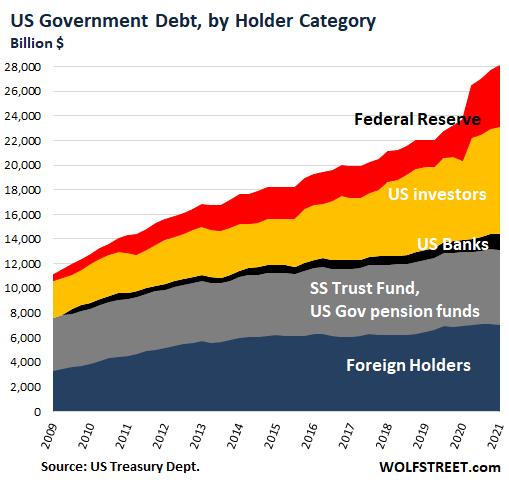Американские стимулы ведут экономику к краху