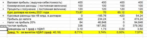 Сургутнефтегаз - прогноз дивидендов на префы за 2021 год